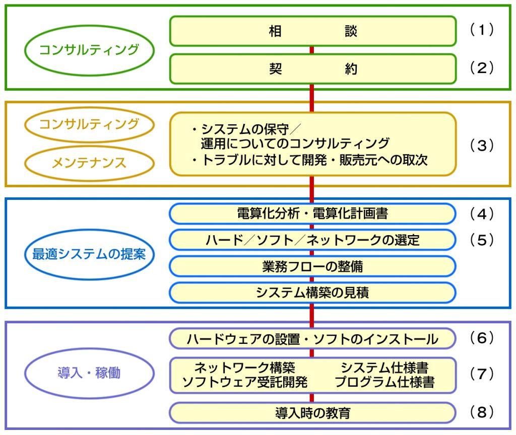 chart_data